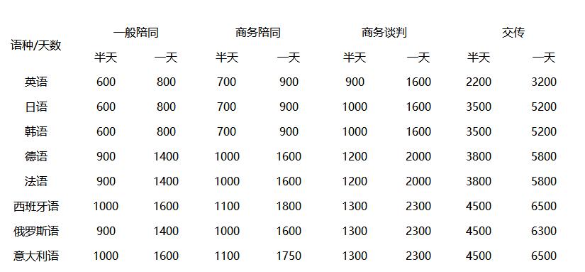 英语陪同翻译一天费用多少钱