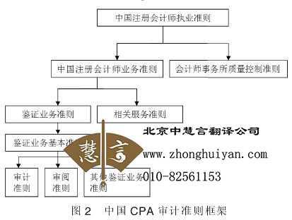 北京海淀区审计翻译哪家专业
